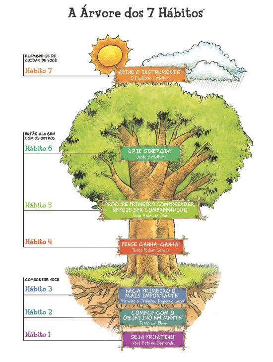 Árvore dos 7 hábitos
